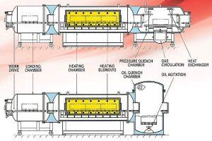 Gasbarre Multi-zone Furnace illustration