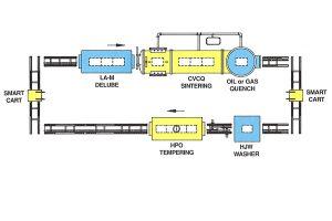 Gasbarre Vacuum Sintering Continous Furnace