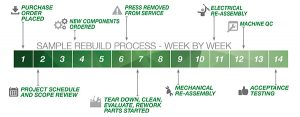 Gasbarre Press ReBuild Timeline