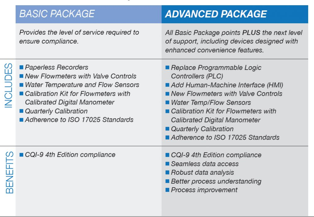 Gasbarre CQI-9 Advanced & Basic Compliance Assistance Packages