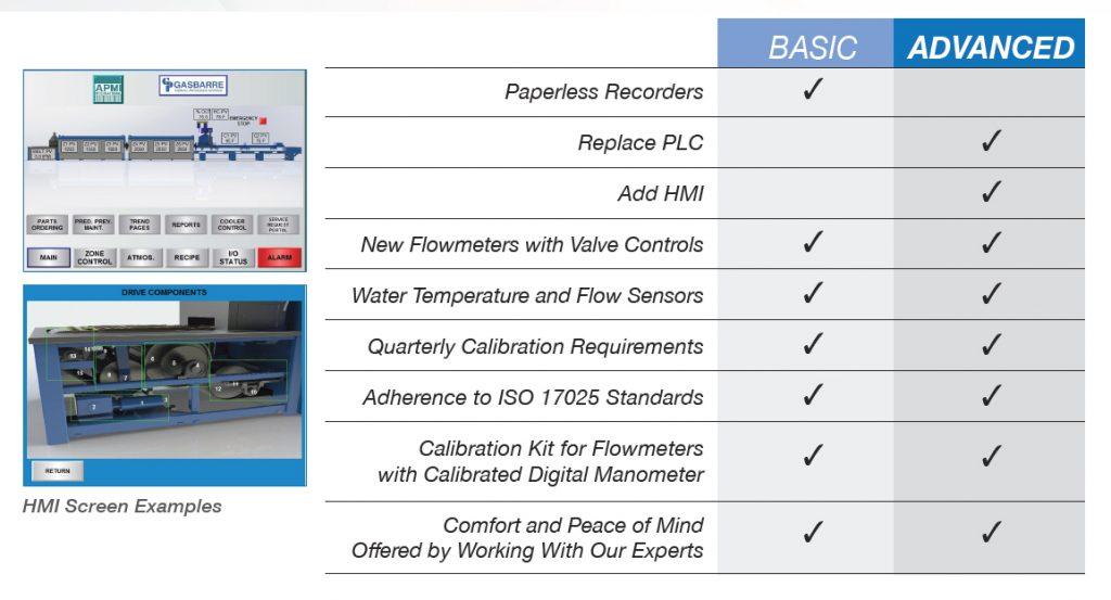 Gasbarre CQI-9 Compliance Package Comparison